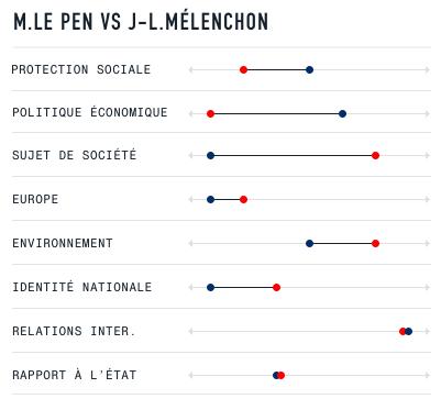 lepen melenchon Francia 2017: esistono ancora destra e sinistra?