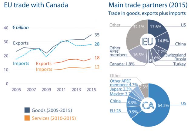 main trade partners canada 630x436 Il CETA: la politica canta, ma i numeri non suonano