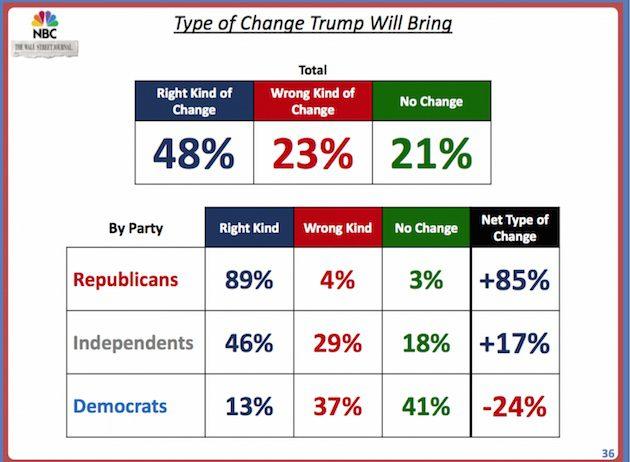 nbc poll trump change 630x462 La forza di Trump? Incarna il cambiamento