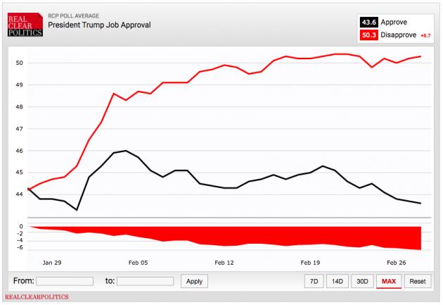 realcreal trump job approval 630x433 La forza di Trump? Incarna il cambiamento