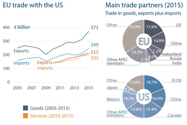 trade partners us 630x423 Il CETA: la politica canta, ma i numeri non suonano