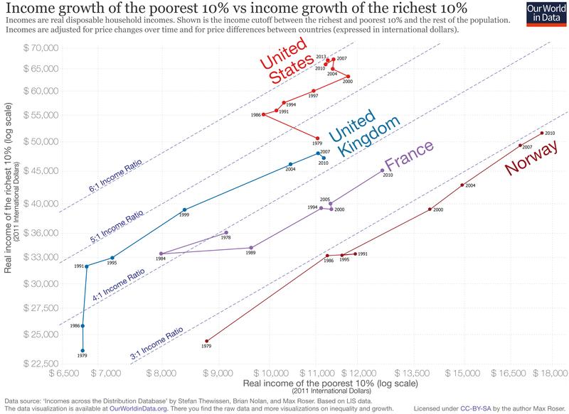 uk usa Disuguaglianze: un confronto tra paesi