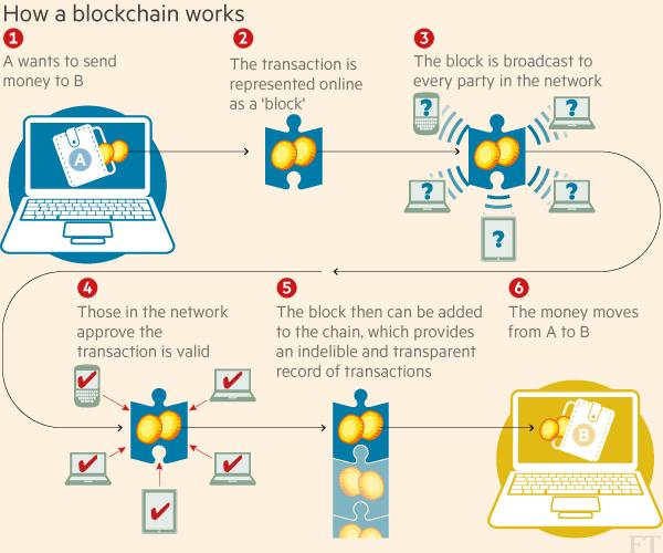 blockchain bitcoin Big data e blockchain: rischi e opportunità per la democrazia