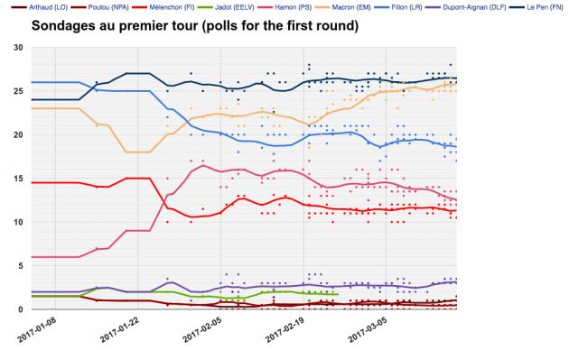 french polls wiki 630x388 Francia: verso una sfida Macron Le Pen?