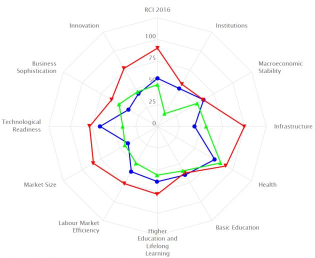 roma parigi 630x516 PIL, competitività regionale e altri indici: la banana blu che diventa melanzana