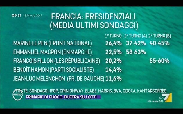 supermedia francia 3 marzo 630x394 La Supermedia dei sondaggi: Italia e Francia (3 marzo)