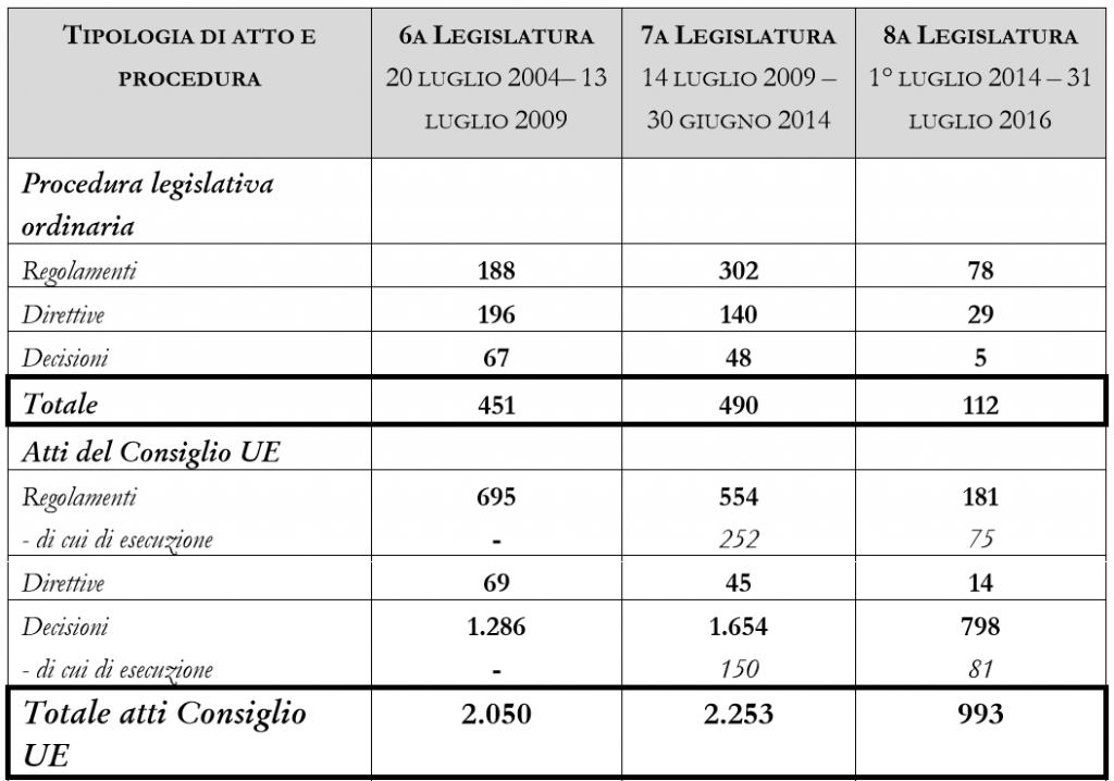 atti legislativi europei numeri 1 1024x718 Come (e quanto) legifera lUnione Europea