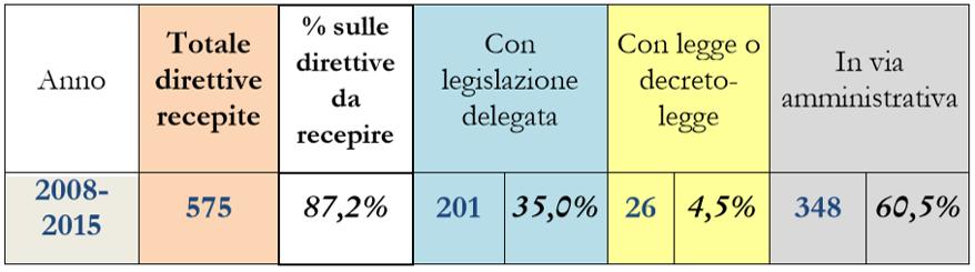 direttive recepite Come (e quanto) legifera lUnione Europea