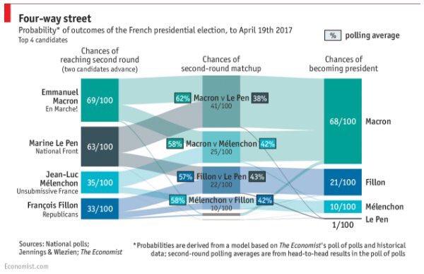 economist flussi fra 5 cose da sapere sulle elezioni in Francia