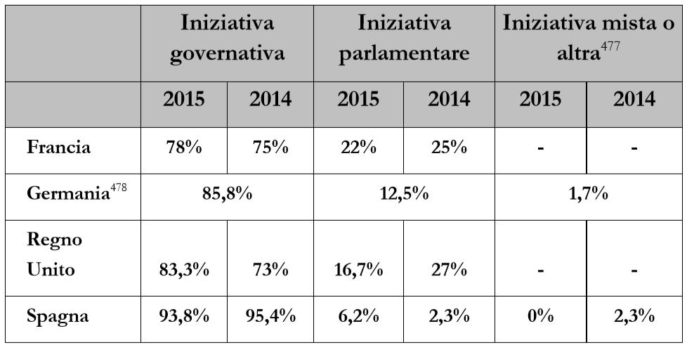 iniziativa governativa altri Come (e quanto) legifera lUnione Europea
