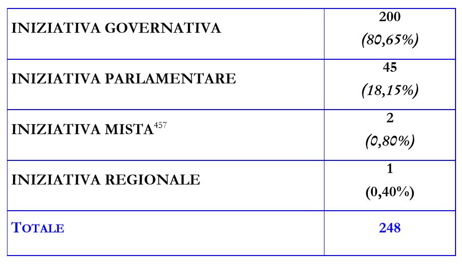 Come e quanto legifera l 39 unione europea youtrend for Membri camera dei deputati