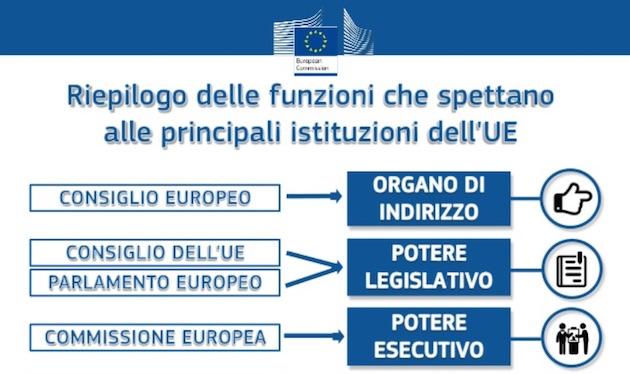 istituzioni ue LUnione Europea: un sistema presidenziale bicamerale