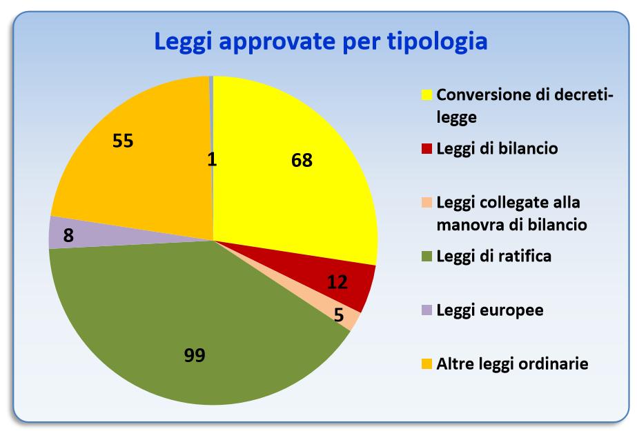 leggi approvate per tipologia Come (e quanto) legifera lUnione Europea