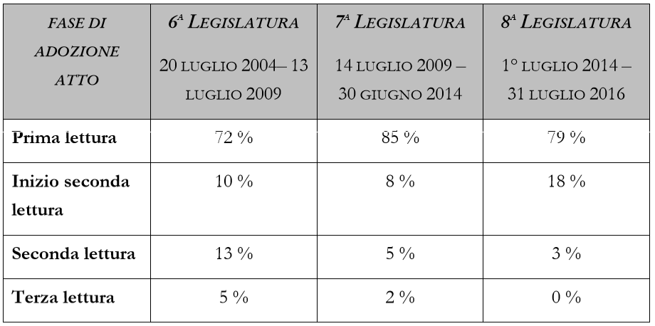 Come e quanto legifera l 39 unione europea youtrend for Numero deputati
