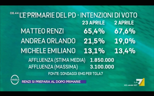 primarie pd 28 aprile Primarie PD e ballottaggio Macron Le Pen: Supermedia del 28 aprile