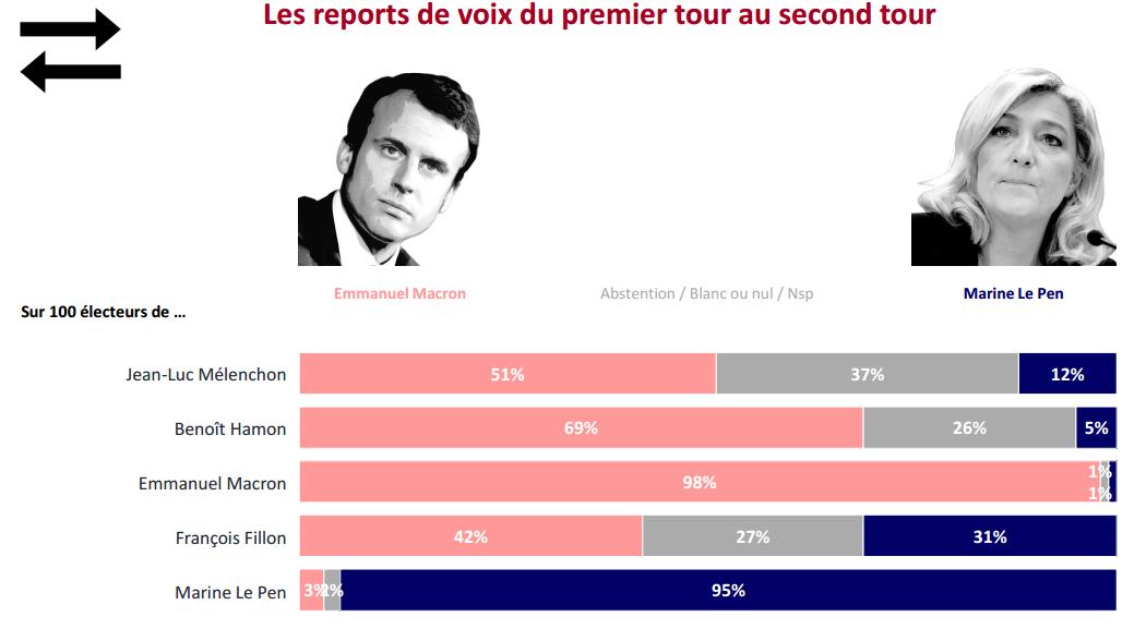 secondo turno 5 cose da sapere sulle elezioni in Francia