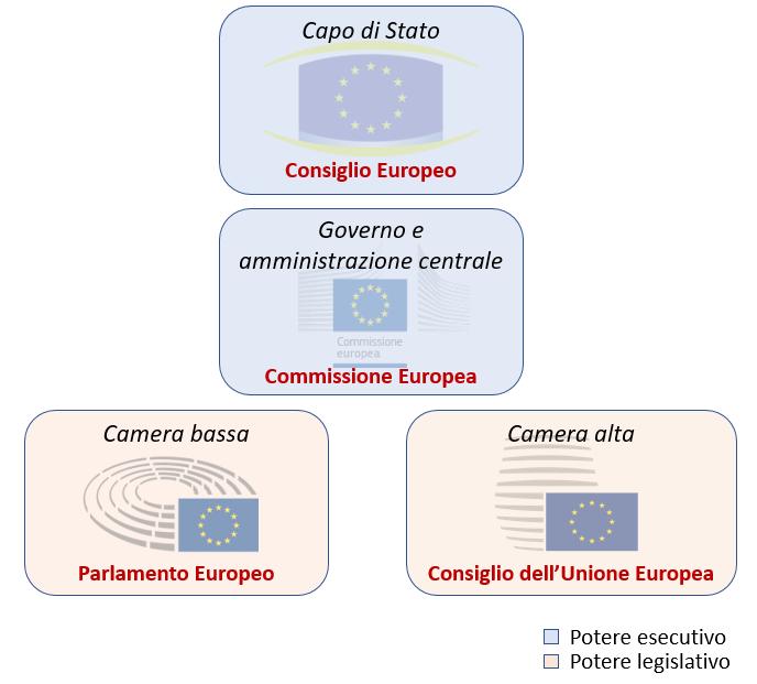 sistema presidenziale ue LUnione Europea: un sistema presidenziale bicamerale