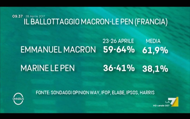 supermedia ballott macron lepen Primarie PD e ballottaggio Macron Le Pen: Supermedia del 28 aprile