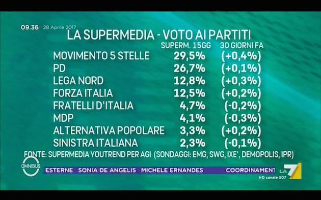 supermedia28aprile liste Primarie PD e ballottaggio Macron Le Pen: Supermedia del 28 aprile