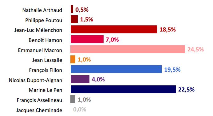 voto 1 turno 5 cose da sapere sulle elezioni in Francia