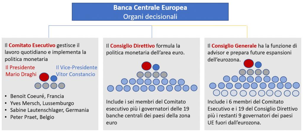 bce organi decisionali 1024x446 La Banca Centrale Europea, un sovrano atipico della moneta unica