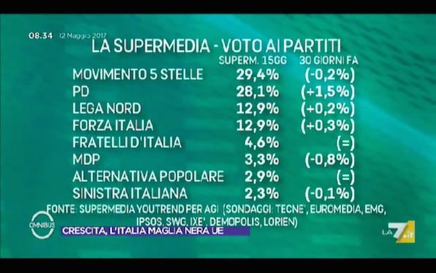supermedia12maggio Supermedia: effetto primarie e Macron, il PD cresce (ma nessuno avrebbe i numeri)