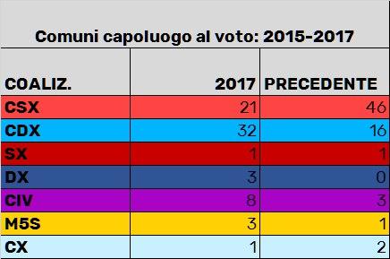 bilancio capluoghi 2015 2017 Il bilancio definitivo delle Amministrative 2017