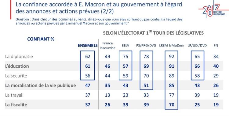 fiducia misure macron I numeri di Macron per governare la Francia