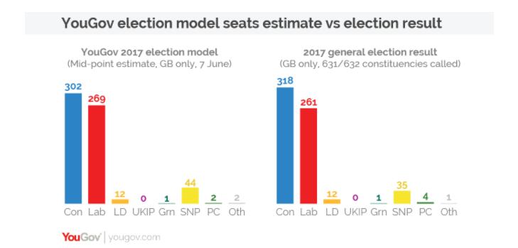 modello yougov Regno Unito: analisi del voto
