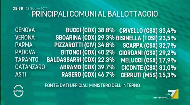 omnibus ballottaggi Verso i ballottaggi: un test nazionale?
