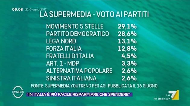 omnibus supermedia22 giu Verso i ballottaggi: un test nazionale?