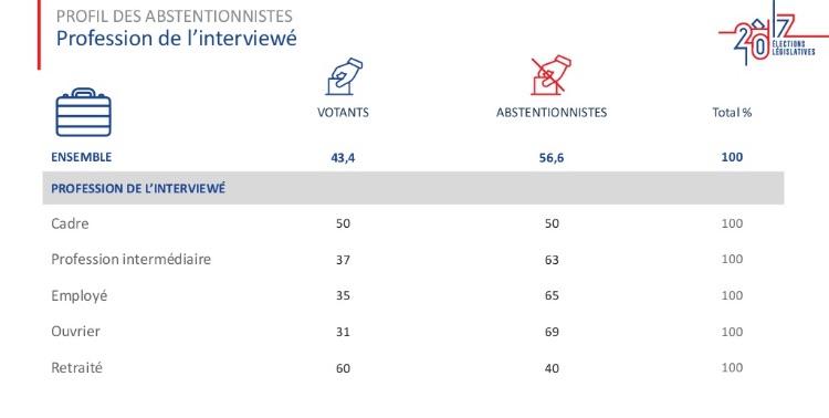 professioni astensionisti I numeri di Macron per governare la Francia