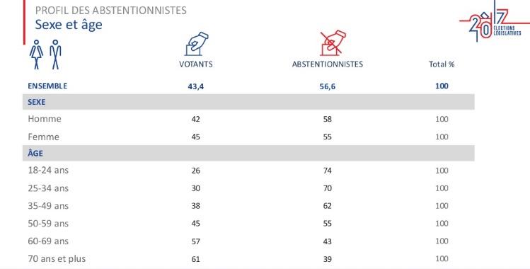 profilo astensionisti I numeri di Macron per governare la Francia