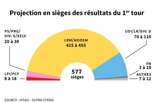 proiezione parlamento ipsos francia Francia, un primo turno senza precedenti (ma scontato)
