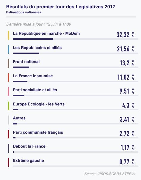 risultati collegi 1 turno Francia, un primo turno senza precedenti (ma scontato)