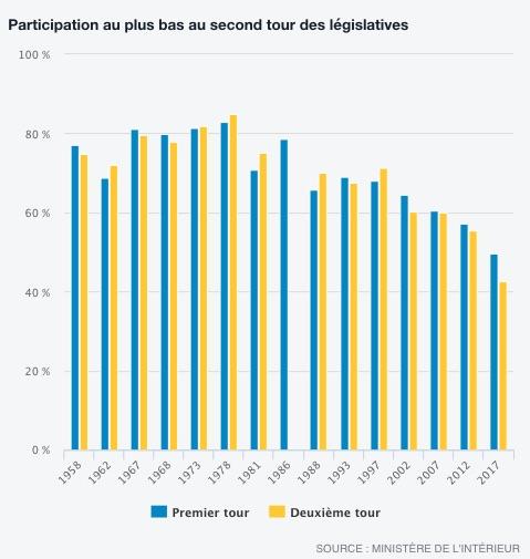 storico affluenza I numeri di Macron per governare la Francia