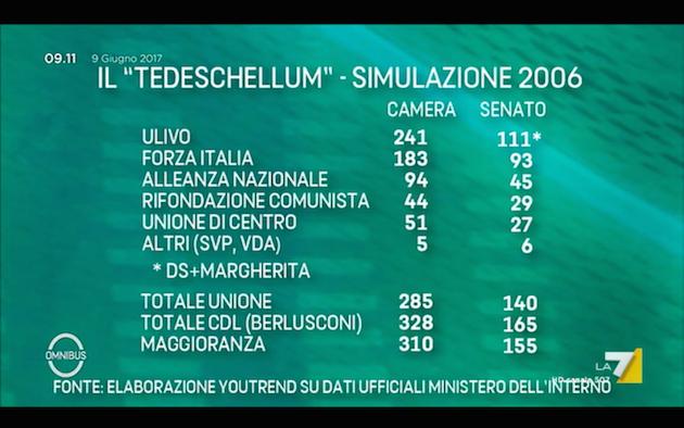 tedeschellum 2006 Omnibus: le elezioni italiane col tedeschellum (e i sondaggi in UK)