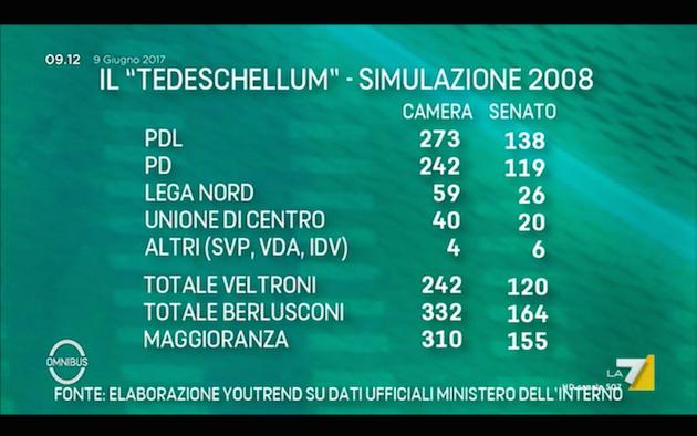 tedeschellum 2008 Omnibus: le elezioni italiane col tedeschellum (e i sondaggi in UK)
