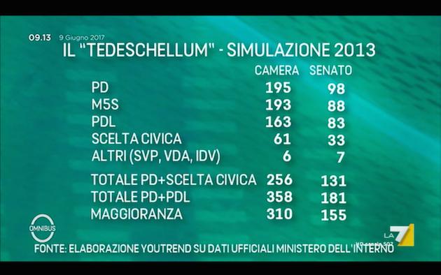 tedeschellum 2013 Omnibus: le elezioni italiane col tedeschellum (e i sondaggi in UK)