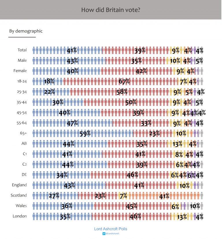 uk classi sociodem Regno Unito: analisi del voto