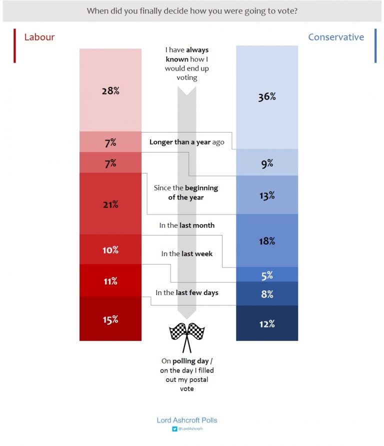 uk momento scelta voto Regno Unito: analisi del voto