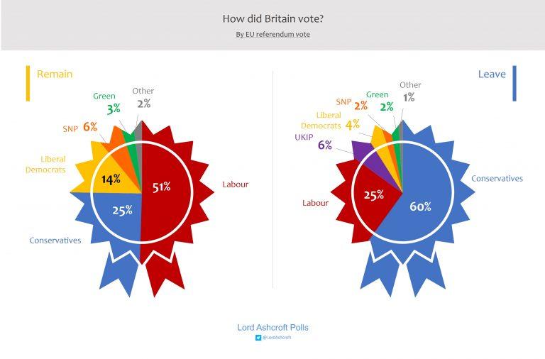 uk scelta voto 1 Regno Unito: analisi del voto