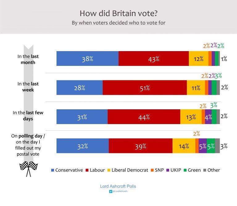 uk scelta voto 2 Regno Unito: analisi del voto