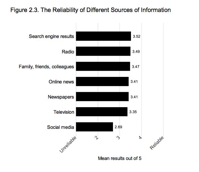 affibilità fonti informazione Oltre le fake news: internet e politica