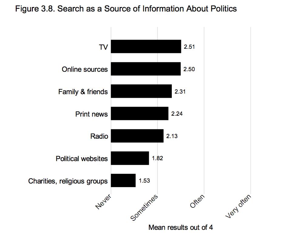 canali di informazione politica Oltre le fake news: internet e politica