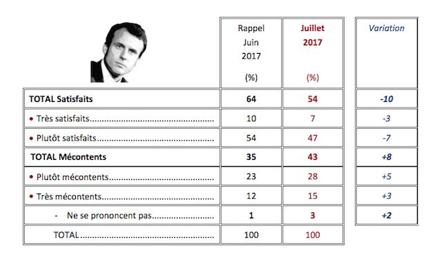popolarita macron La luna di miele di Macron è davvero finita?