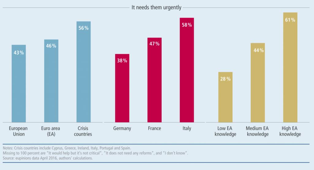 sentimento futuro europa 1024x557 Anche i piccoli contano: cosa (e come) deciderà lUnione Europea?