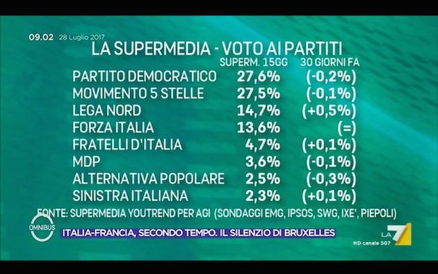 supermedia omnibus fine luglio Francia, migranti e consenso: la politica italiana col fiato sospeso