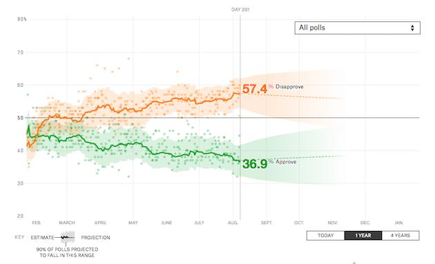 538 trump ratings Ecco perché sia Trump che Macron hanno un problema di popolarità