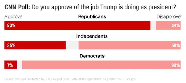 cnn trump partisan Ecco perché sia Trump che Macron hanno un problema di popolarità